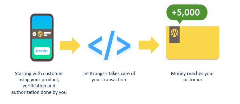 Fund Transfer APIs Sample - Fund Transfer | API Use Cases - Krungsri Developers